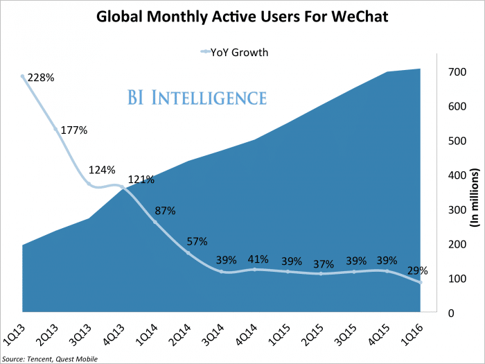 wechat-breaks-700-million-mau