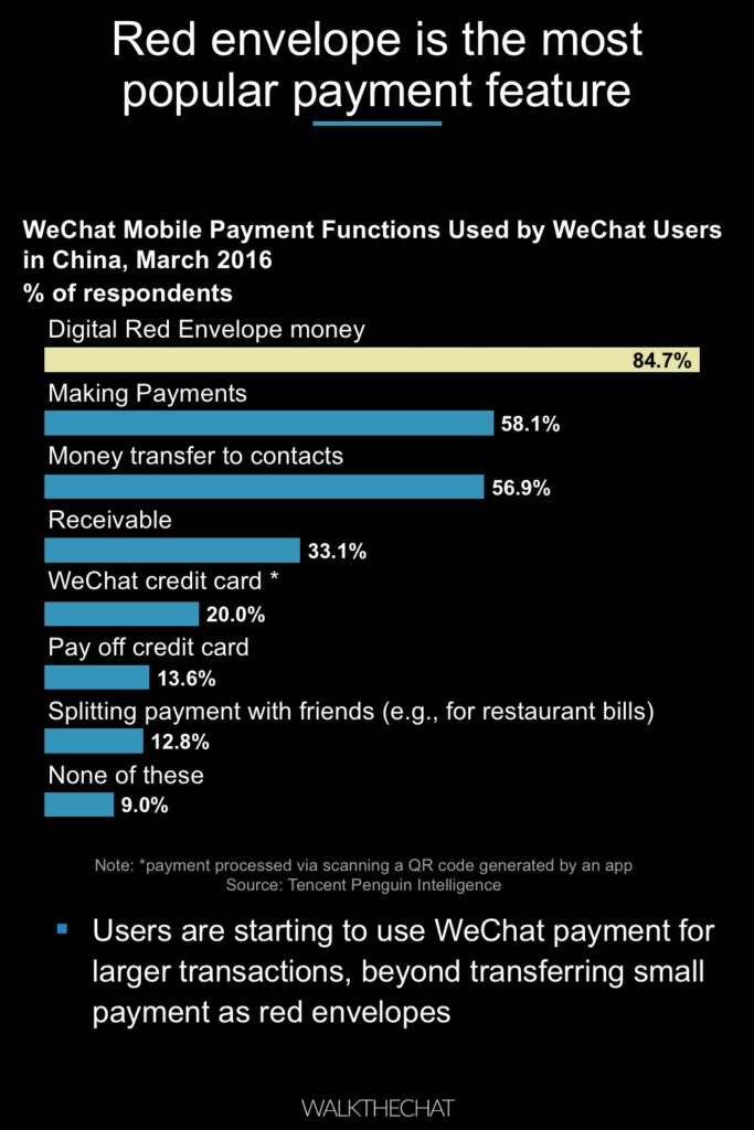 How to set up WeChat Payment? A Simple Guide - WalktheChat