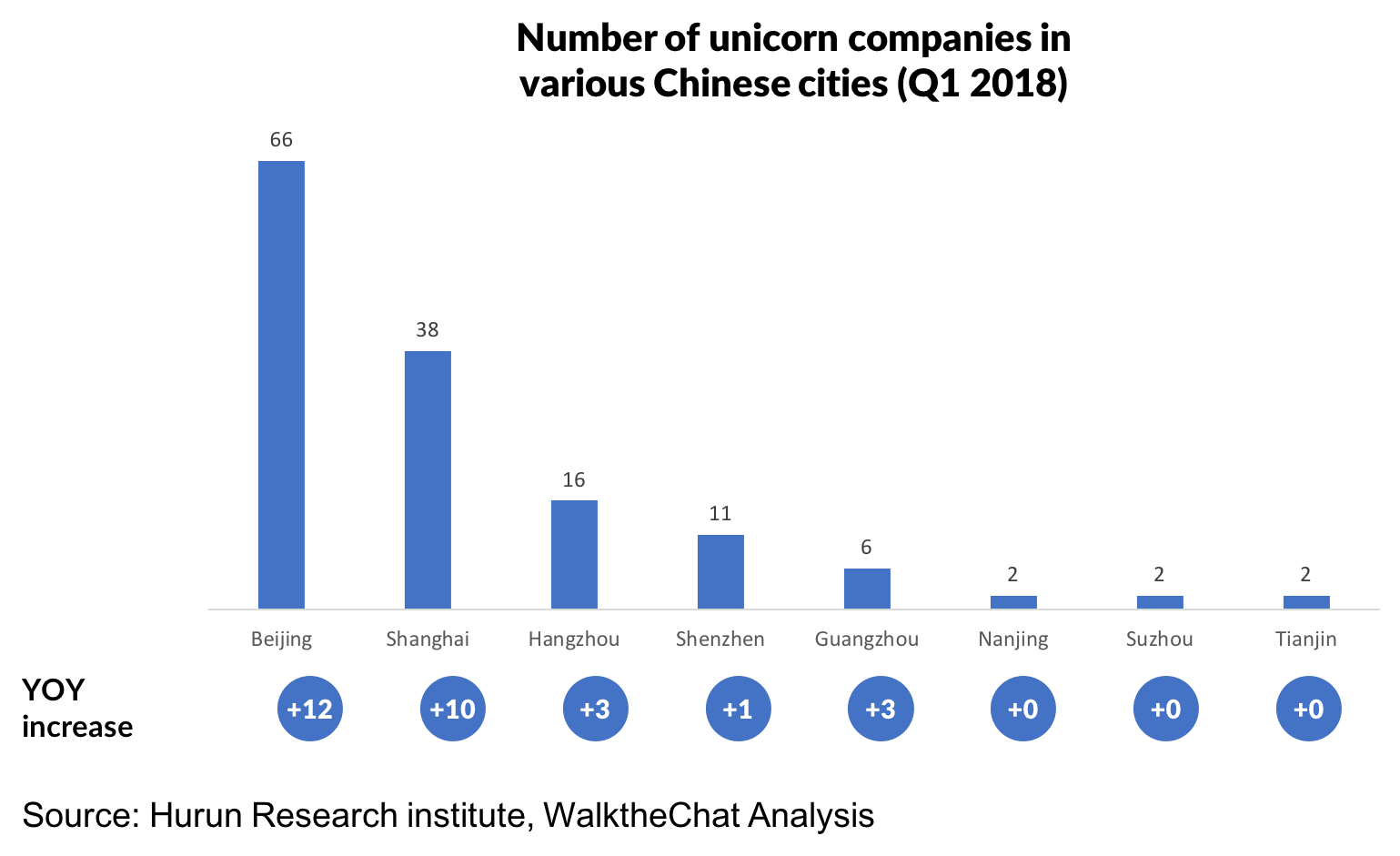 Study Of 151 Chinese Unicorns Shows Beijing 1 City For Startups Walkthechat