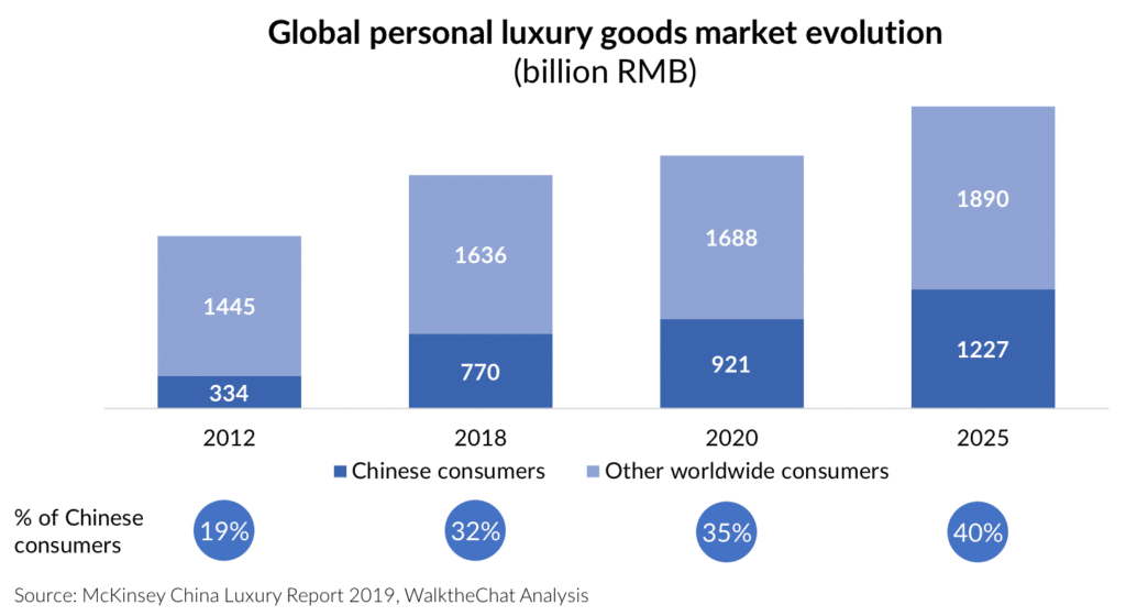 Catastrófico Tumba flotador  China Digital Luxury Report 2019 - WalktheChat